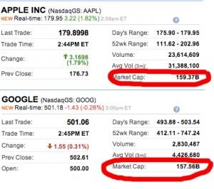 apple goog 300x266 Apple verdt mer enn Google