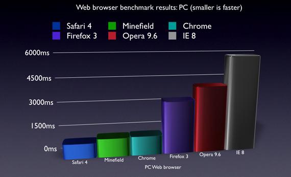 benchmark Superrask nettleser: Safari 4 gruser konkurrentene