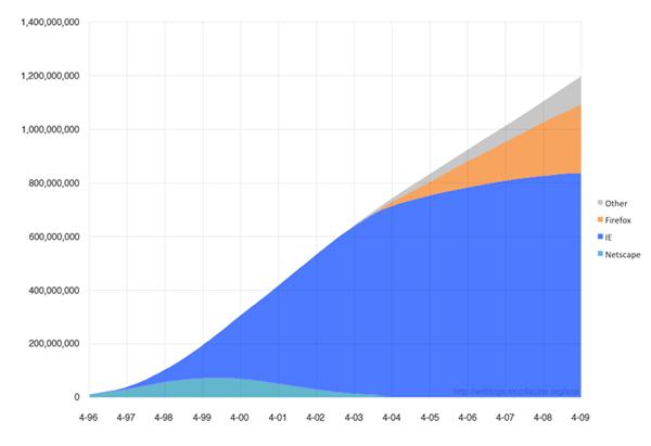 firefox marketshare Nytt Mozilla estimat: 270 millioner bruker Firefox