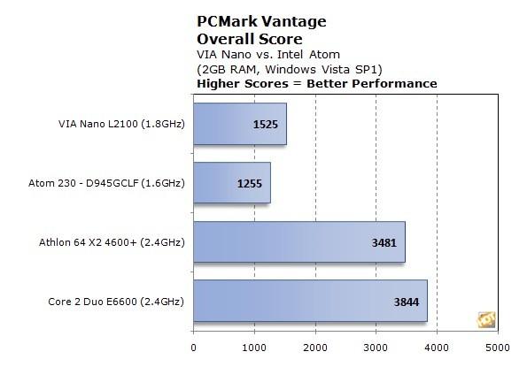 nanoatom1 Svakare part tek rotta på Intel