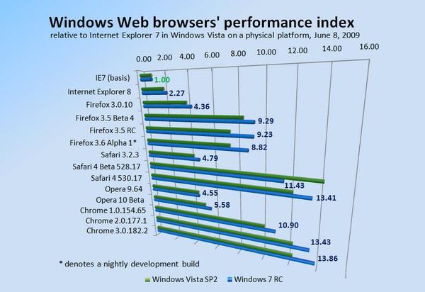 webbrowserperformance Safari 4 endelig sluppet, men hvor ble farten av?